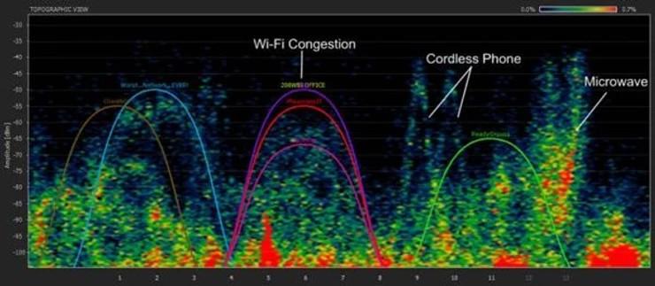 gráfico de análsis de congestión de wi-fi en site survey